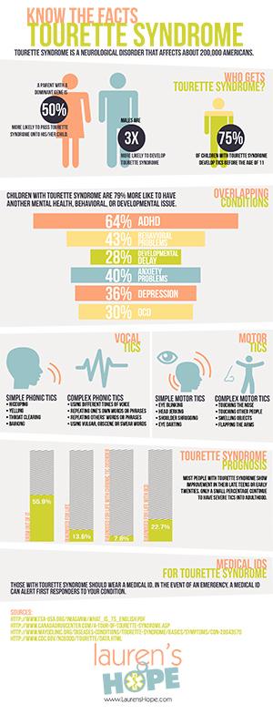 Tourettes-Infographic